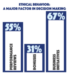 Bar graph illustrating some statistics from survey: 55% performance review, 31% bonus, 67% business iniaative