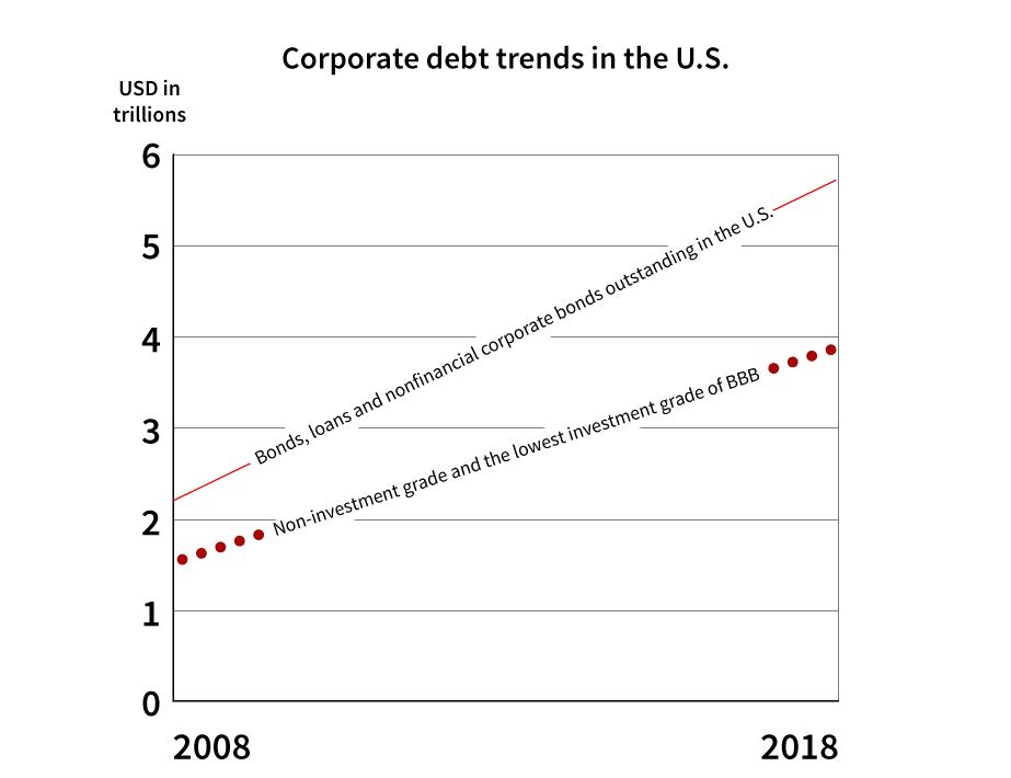 Graphic: Corporate debt trends 2008 - 2018