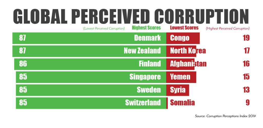Graphic showing the highest six and lowest six corruption index scores. (Top in green: Denmark, 87; New Zealand, 87; Finland, 86; Singapore, 85; Sweden, 85; Switzerland, 85. Bottom in red: Congo, 19; North Korea, 17; Afghanistan, 16; Yemen 15; Syria, 13; Somalia, 9)