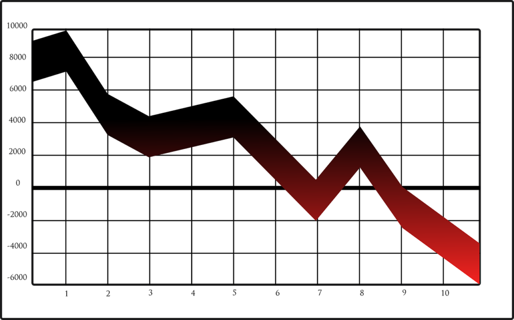 Graph showing downward progress.